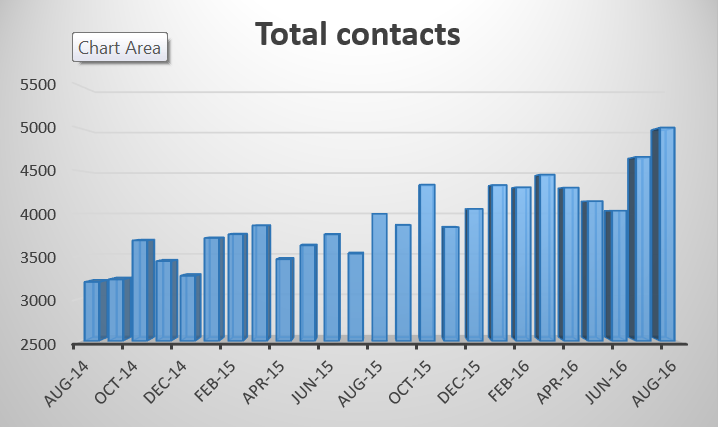 total-contacts-to-aug-16